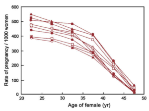 How does a woman's or man's age affect fertility?
