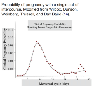 Probability of pregnancy with a single act of intercourse